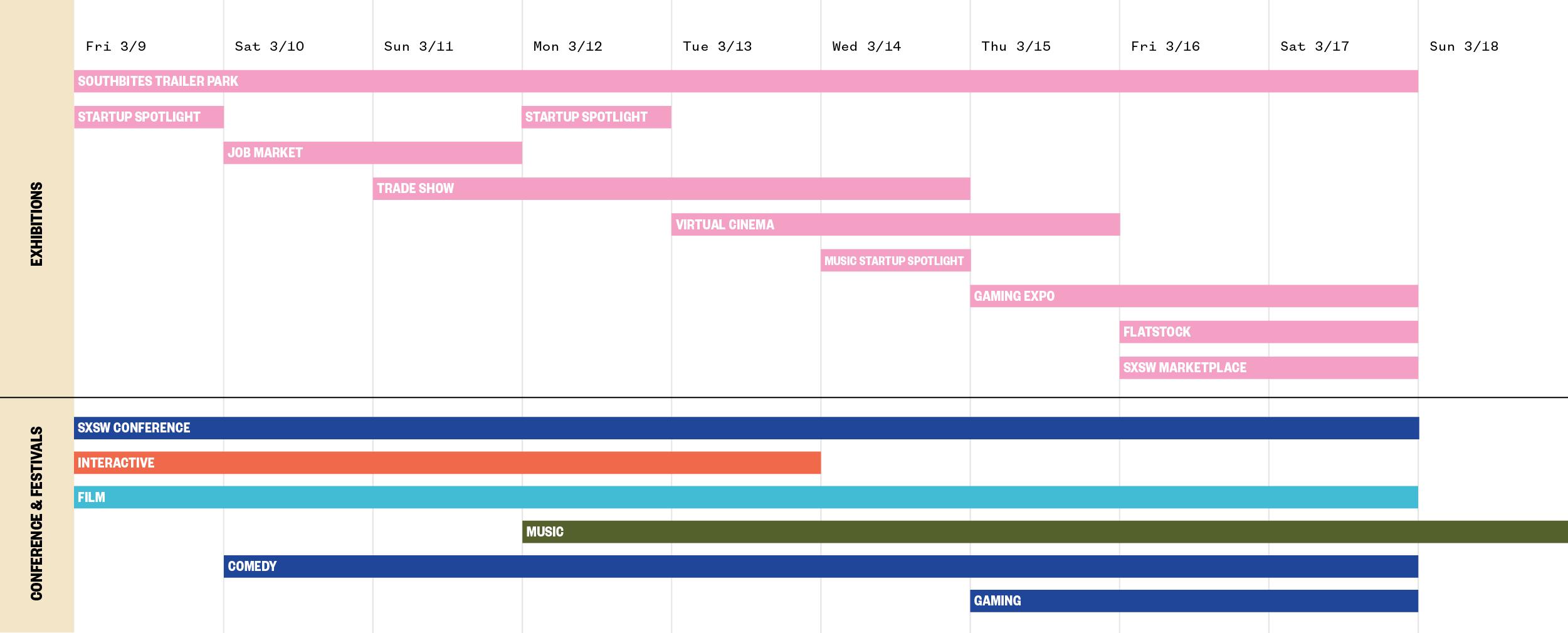 SXSW 2018 Exhibition Timeline