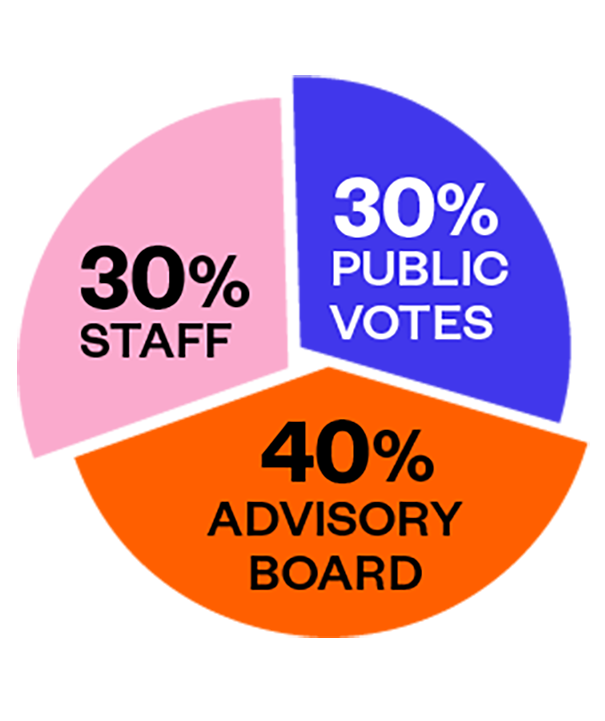 PanelPicker Community Voting graph