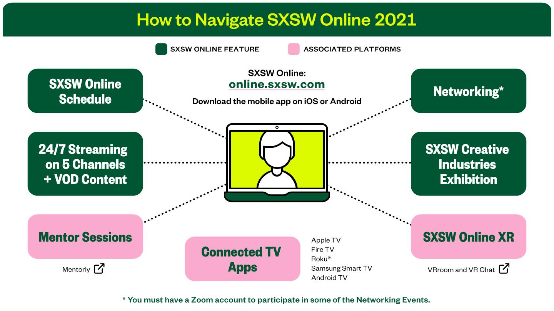 How to Navigate SXSW Online 2021